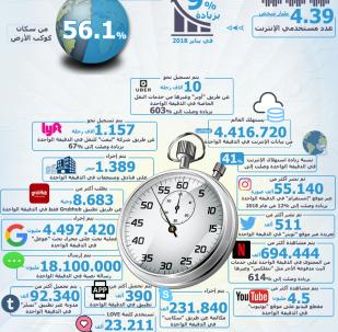 إنفوجرافيك - عالم الإنترنت الذي لا ينام