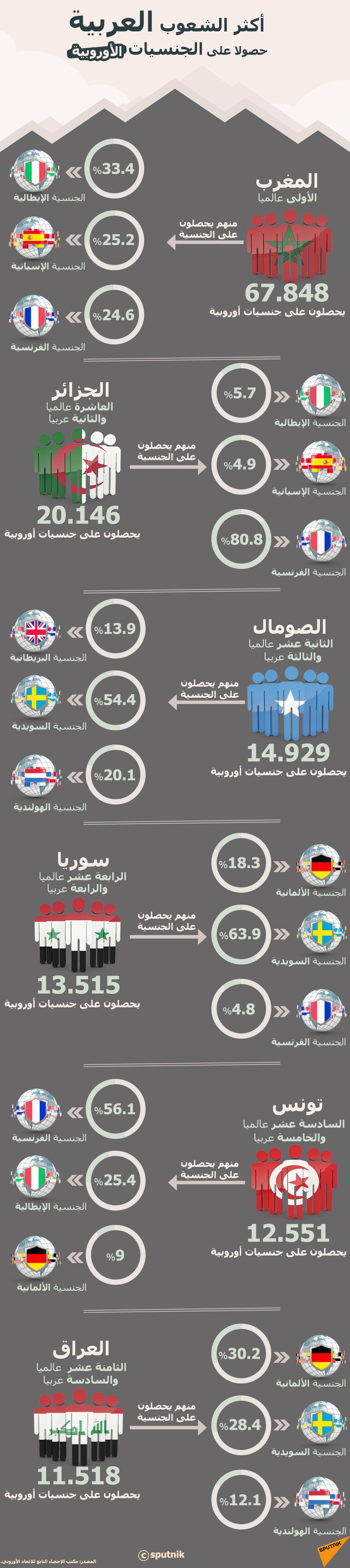 إنفوجرافيك - أكثر الشعوب العربية حصولا على الجنسيات الأوروبية