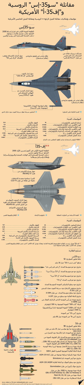 إنفوجرافيك - مقاتلة سو-35 الروسية والمقاتلة إف-35أ الأمريكية
