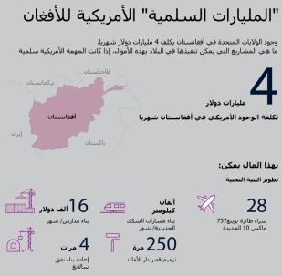 إنفوجرافيك - المليارات السلمية الأمريكية للأفغان