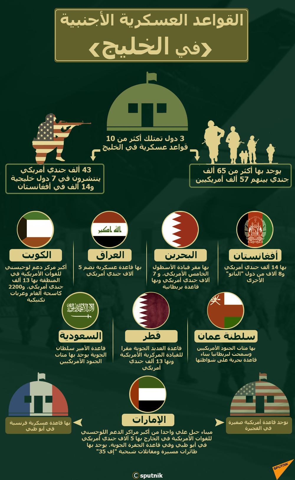 إنفوجرافيك - القواعد العسكرية الأجنبية في الخليج