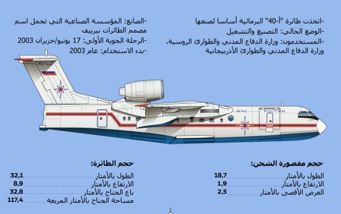 إنفوجرافيك - أكبر طائرة برمائية الروسية في العالم