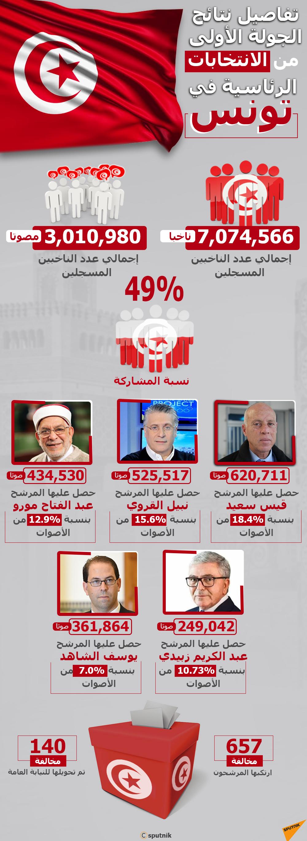 إنفوجرافيك - نتائج الجولة الأولى من الانتخابات الرئاسية في تونس