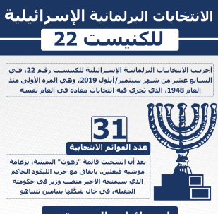 الانتخابات البرلمانية الإسرائيلية للكنيست رقم- 22
