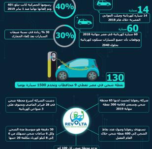 إنفوجرافيك - السيارات الكهربائية في مصر