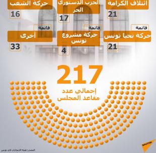 الانتخابات في تونس