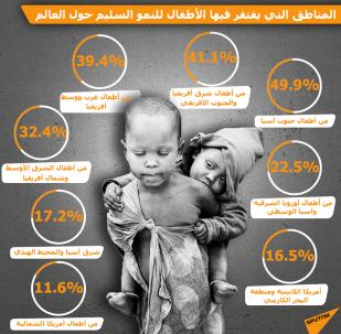 إنفوجرافيك - المناطق التي يفتقر فيها الأطفال للنمو السليم حول العالم