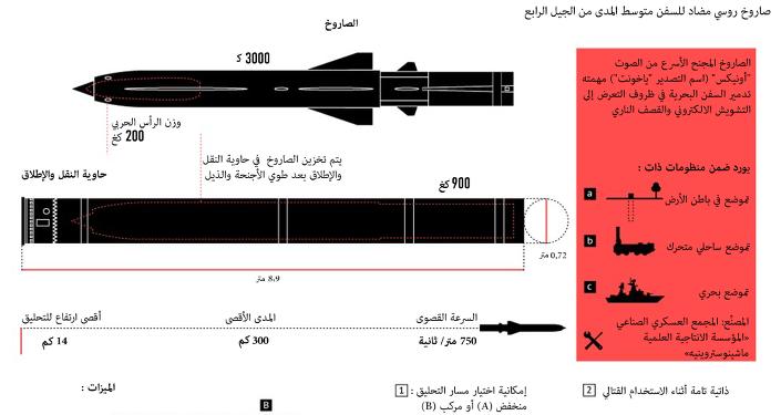 الصاروخ المضاد للسفن أونيكس (ياخونت)