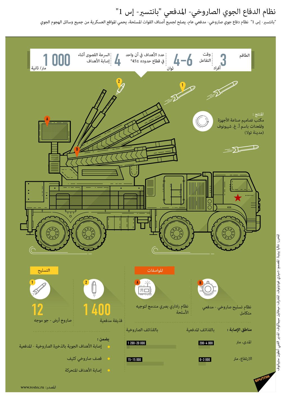 نظام الدفاع الجوي الصاروخي- المدفعي بانتسير – إس 1