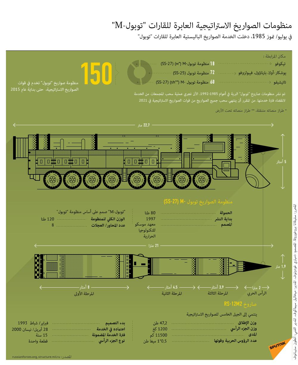 منظومات الصواريخ الاستراتيجية العابرة للقارات توبول-M
