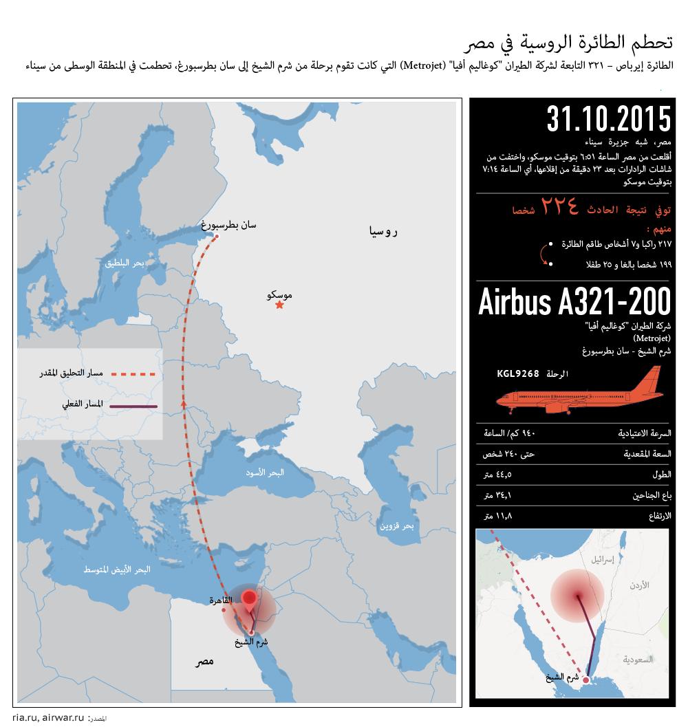تحطم الطائرة الروسية في مصر