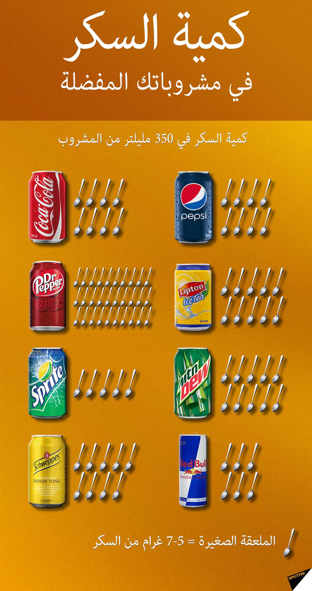 كمية السكر في مشروباتك المفضلة