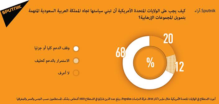 الأميركيون لا يريدون دعم المملكة العربية السعودية