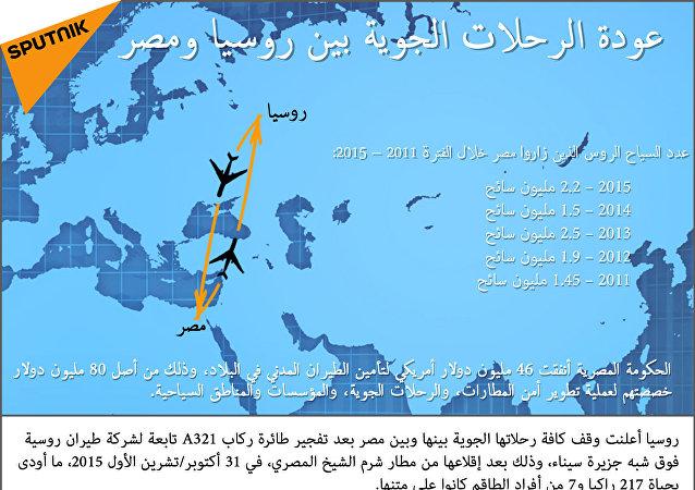 عودة الرحلات الجوية بين روسيا ومصر