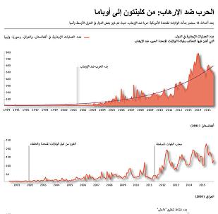 الحرب ضد الإرهاب: من كلينتون إلى أوباما