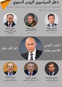 دخل السياسيين الروس السنوي