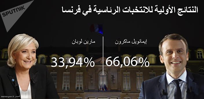 النتائج الأولية للانتخابات الفرنسية