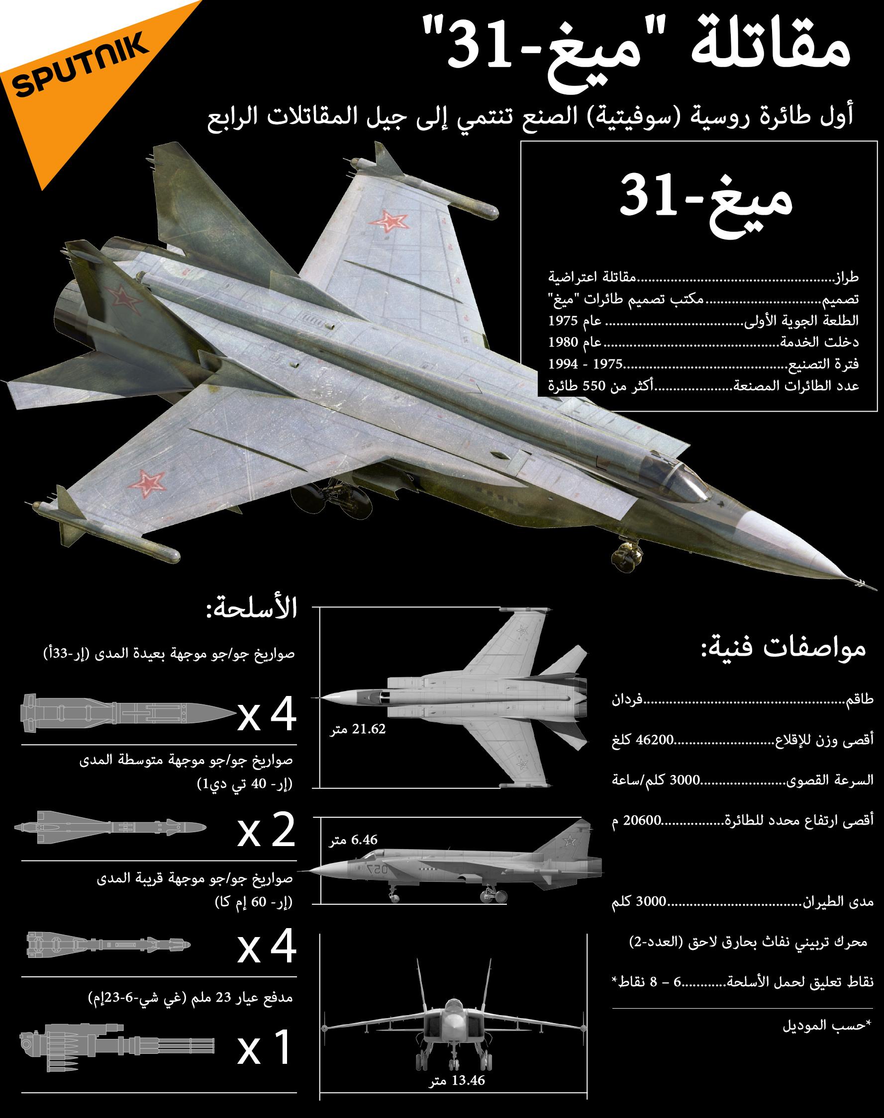 """""""ميغ - 31"""" هي أول طائرة روسية (سوفيتية) الصنع تنتمي إلى جيل المقاتلات الرابع 1024104432"""