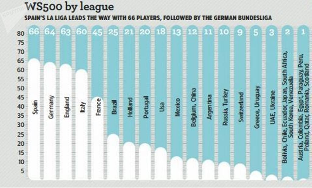 قائمة الدوريات الأكثر تواجدا للاعبين من قائمة 500