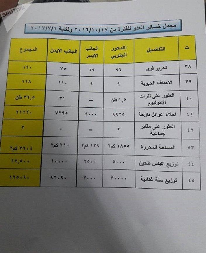 العثور على أطنان من المواد الكيميائية لـداعش في الموصل