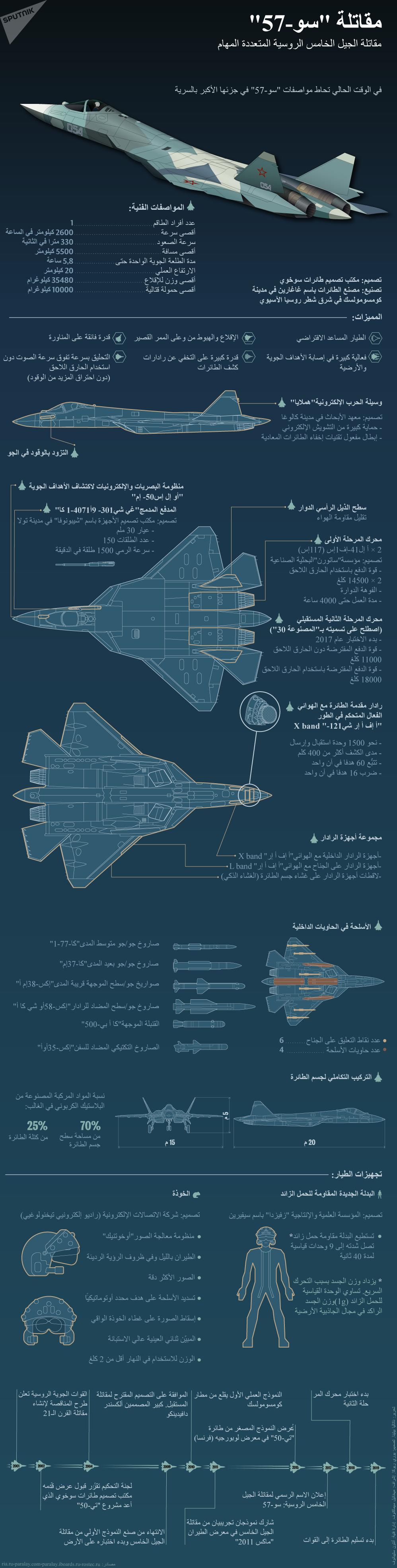 إنفوجرافيك - المقاتلة الروسية سو-57