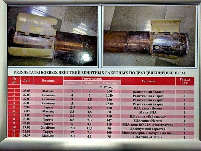 لافتة تبين إنجازات القوات الروسية في سوريا