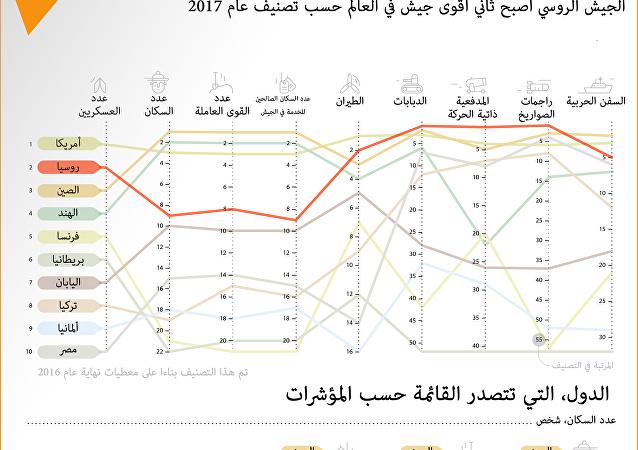 أقوى جيوش العالم حسب تصنيف عام 2017
