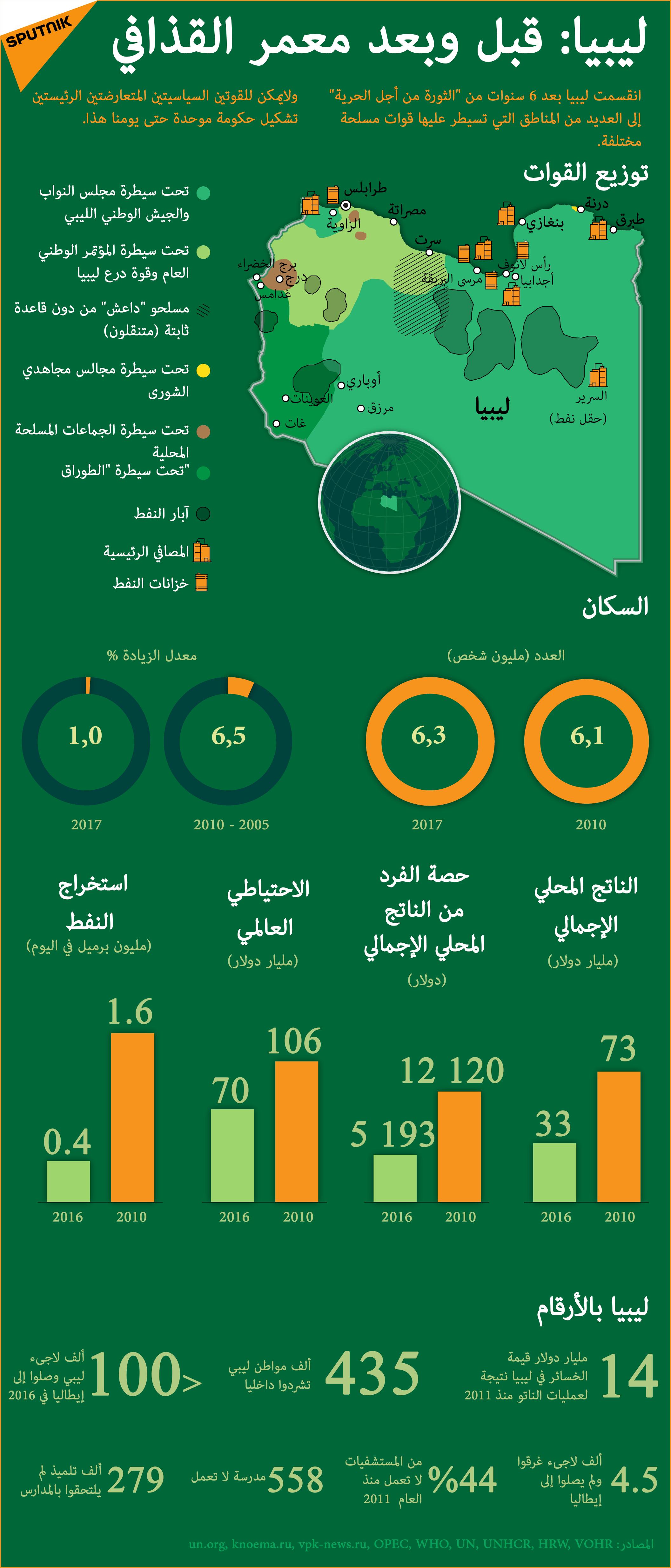 ليبيا: قبل وبعد القذافي