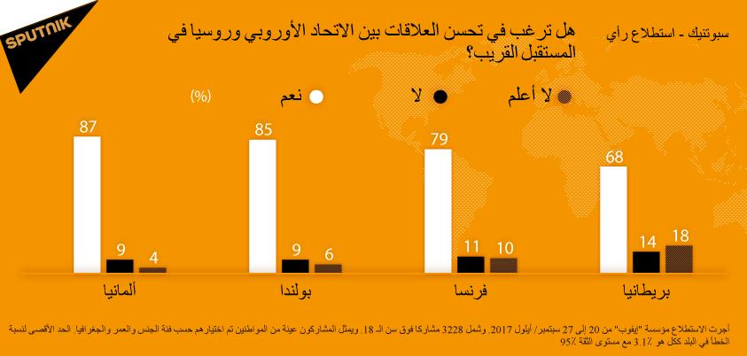 معظم مواطني ألمانيا وبولندا وفرنسا يؤيدون تطبيع العلاقات بين الاتحاد الأوروبي وروسيا