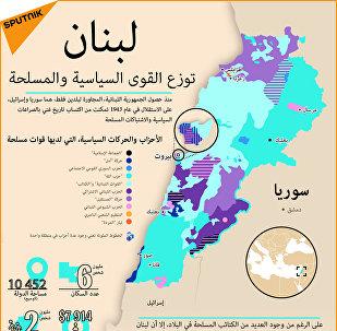 خريطة لبنان - توزع القوى السياسية والمسلحة