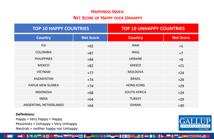 مؤشر السعادة في 55 دولة حول العالم