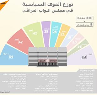 توزع القوى السياسية في مجلس النواب العراقي