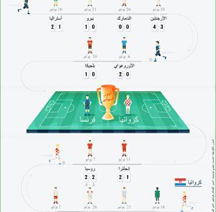 الطريق إلى الحلم في كأس العام 2018
