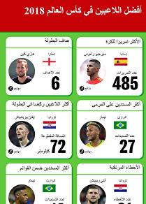 أفضل اللاعبين في بطولة كأس العالم روسيا - 2018