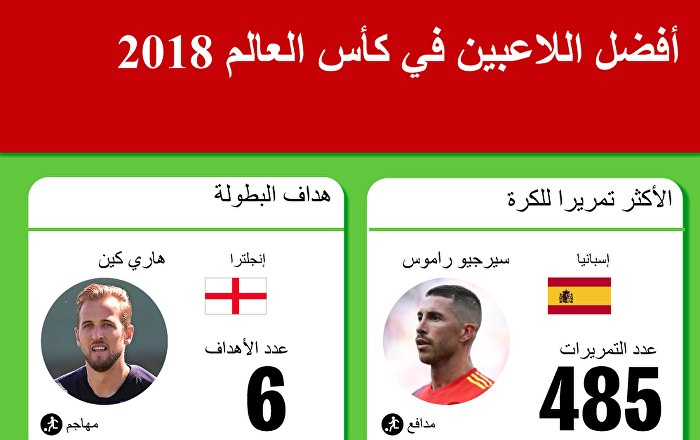 أفضل اللاعبين في بطولة كأس العالم روسيا - 2018