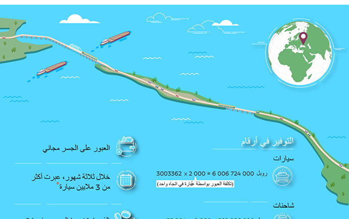 الأرباح الاقتصادية لجسر القرم
