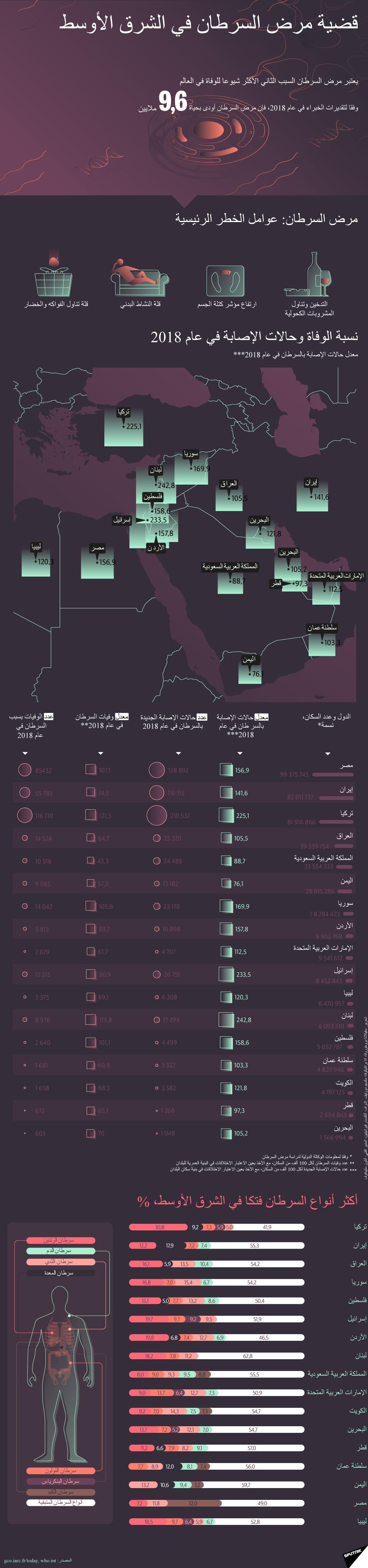 إنفوجرافيك - قضية مرض السرطان في الشرق الأوسط