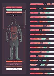 قضية مرض السرطان في الشرق الأوسط