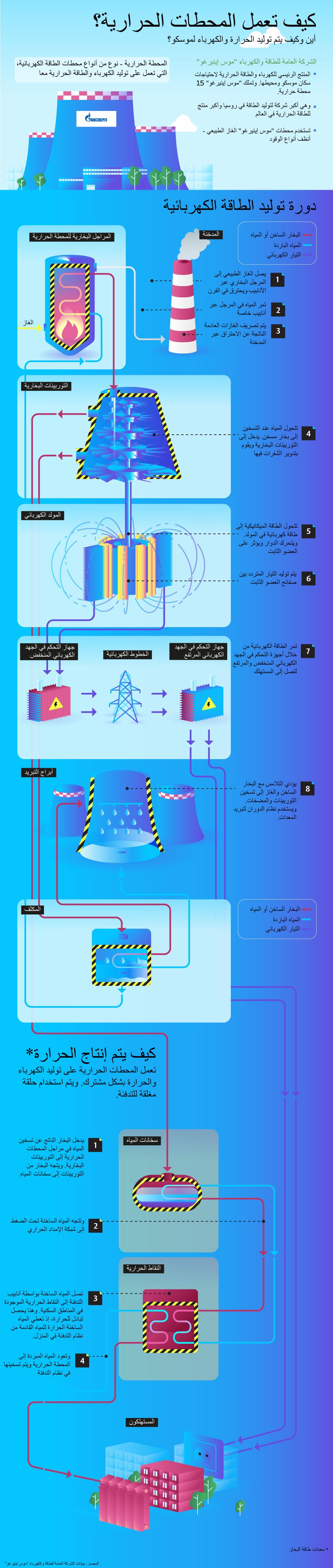 كيف تعمل المحطات الحرارية؟
