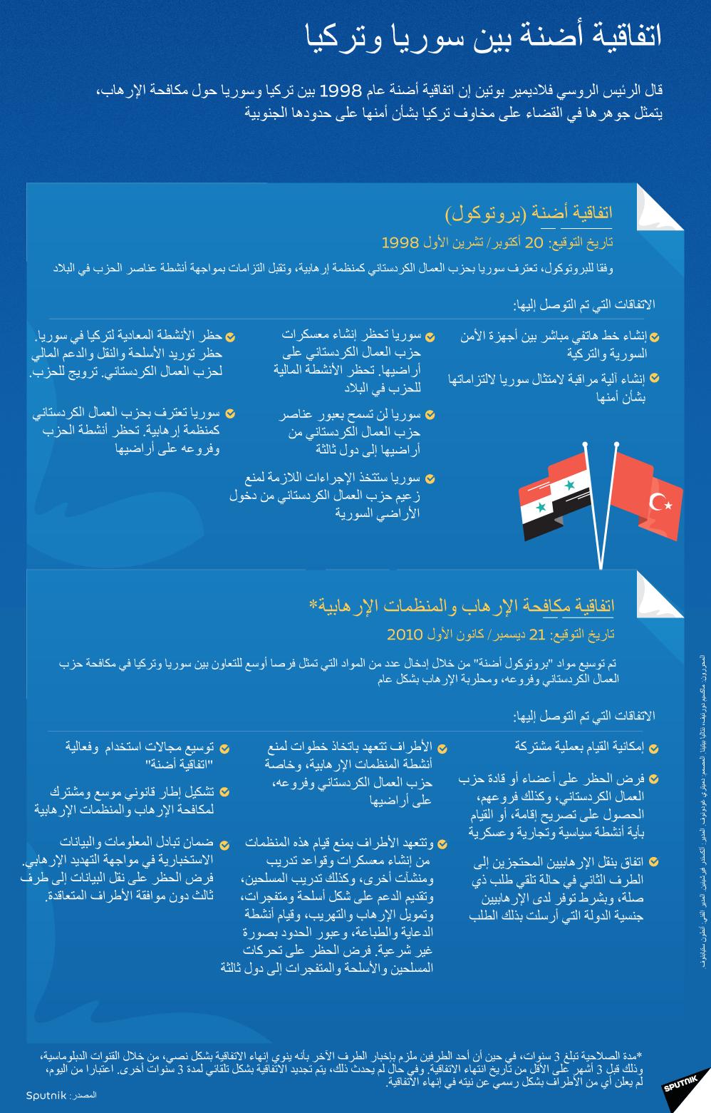 إنفوجرافيك - اتفاقية أضنة بين سوريا وتركيا