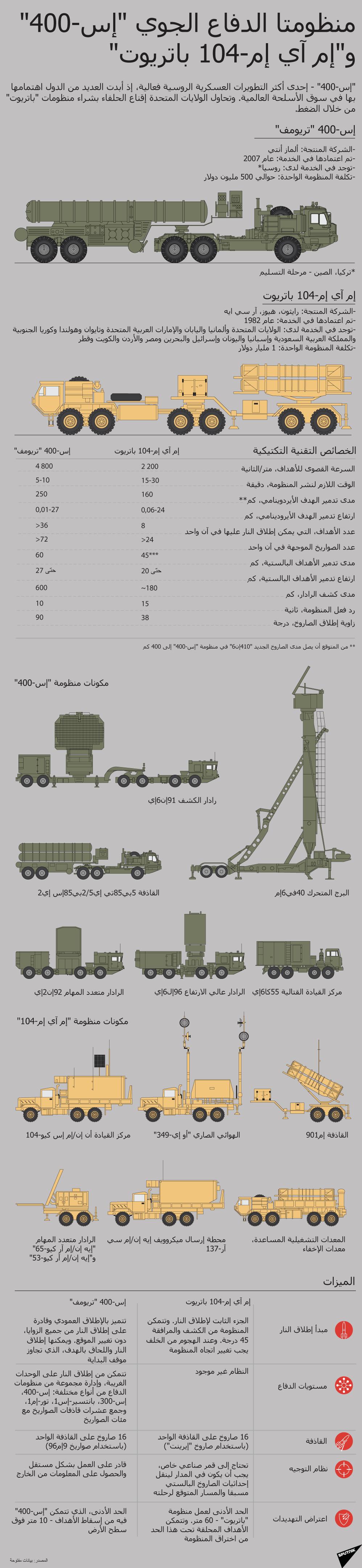 إنفوجرافيك - منظومتا الدفاع الجوي إي-400 تريومف  وإم آي إم-104 باتريوت انفوجرافيك
