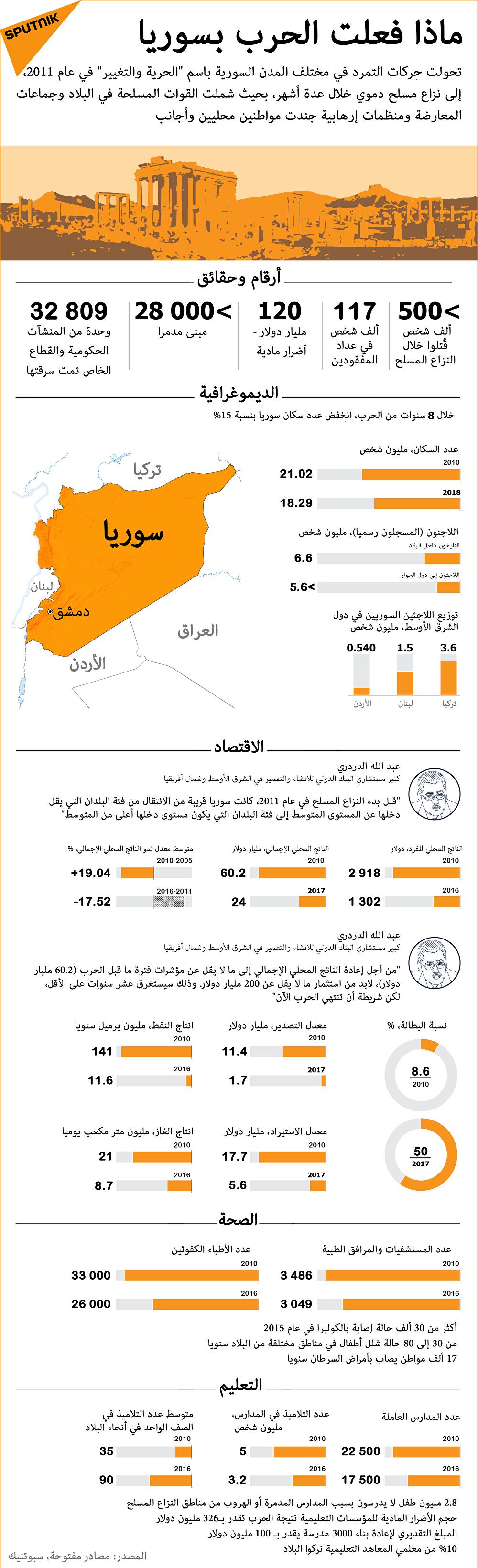 ماذا فعلت الحرب بسوريا: أرقام وحقائق