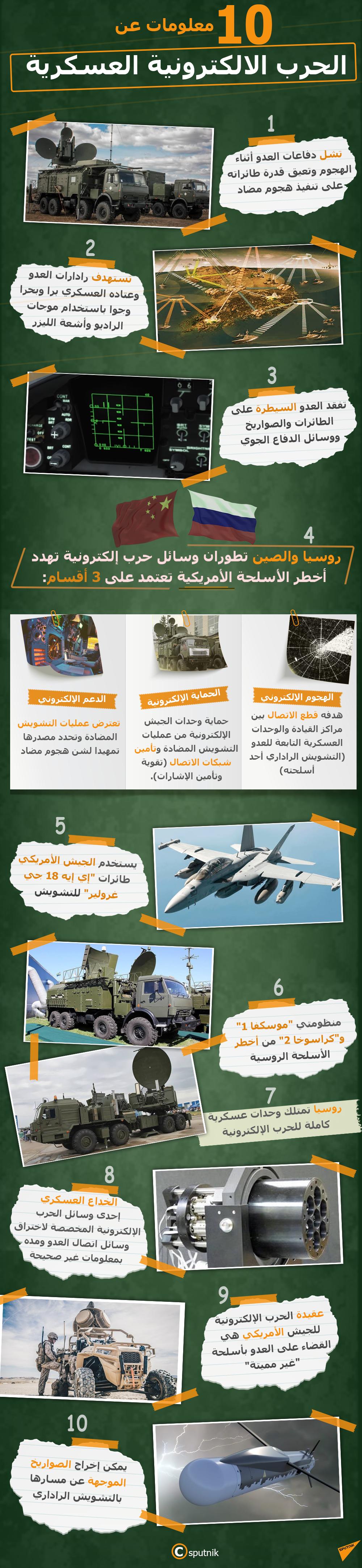 إنفوجرافيك - 10 معلومات عن الحرب الالكترونية العسكرية