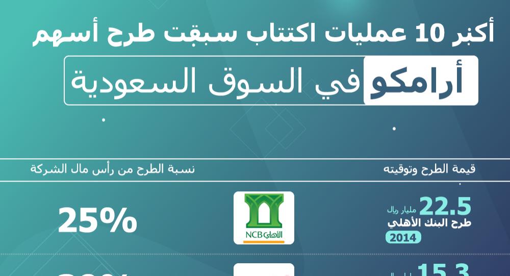 Saudi Aramco Blog: طريقة اكتتاب ارامكو بنك الاهلي