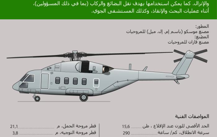 إنفوجرافيك - مروحية النقل العسكري مي-38تي