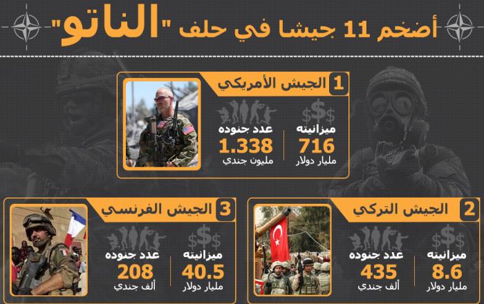 إنفوجرافيك - أضخم 11 جيشا في حلف الناتو