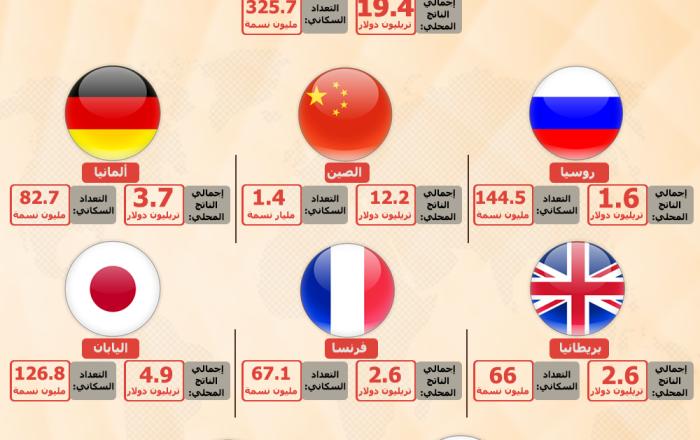 إنفوجرافيك - الدول الأكثر نفوذا في 2019