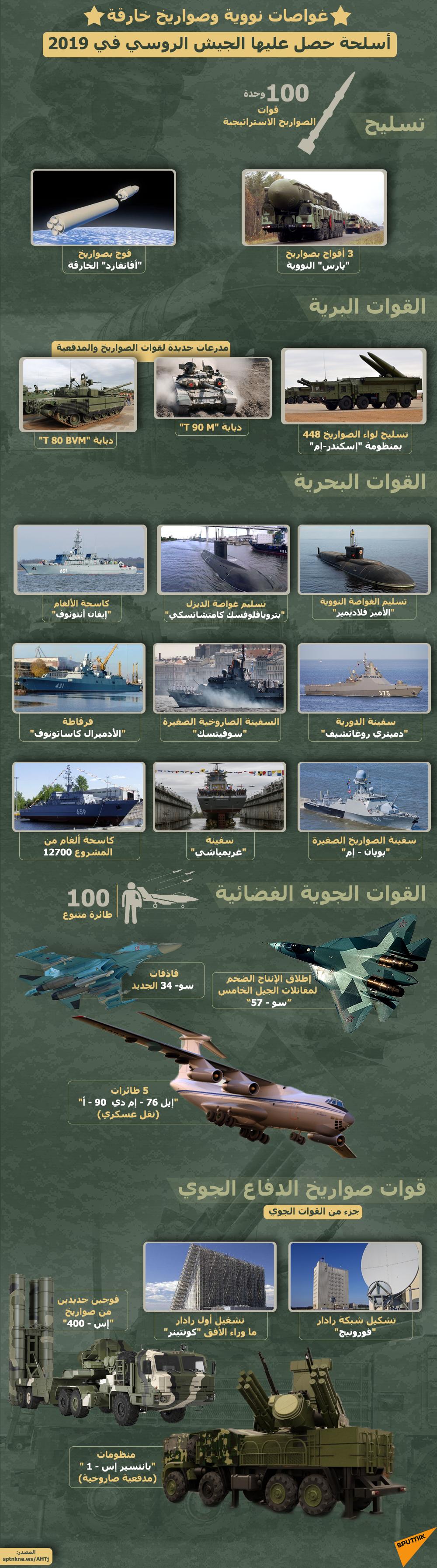 إنفوجرافيك - أسلحة حصل عليها الجيش الروسي في 2019