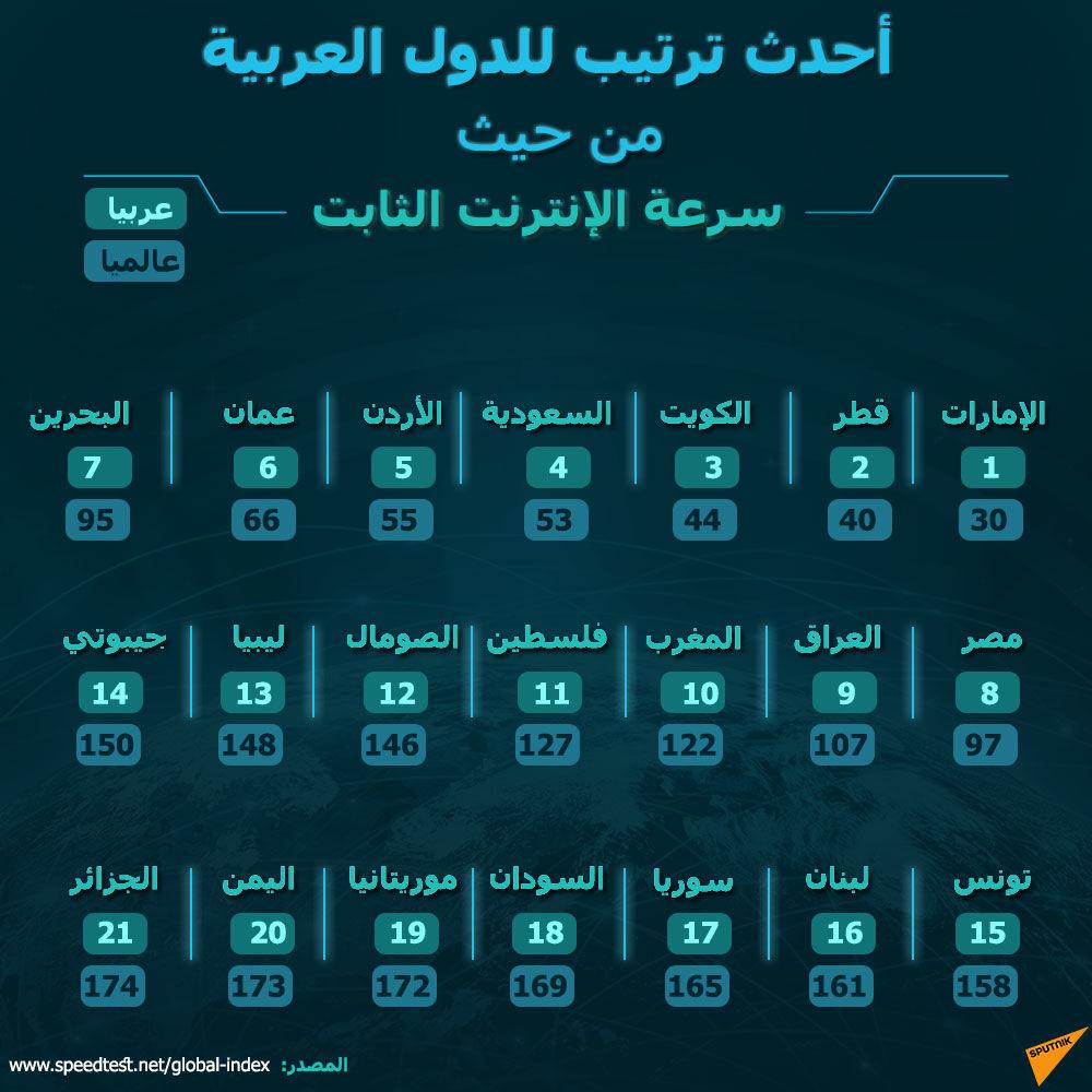 ترتيب الدول العربية من حيث سرعة الإنترنت الثابت