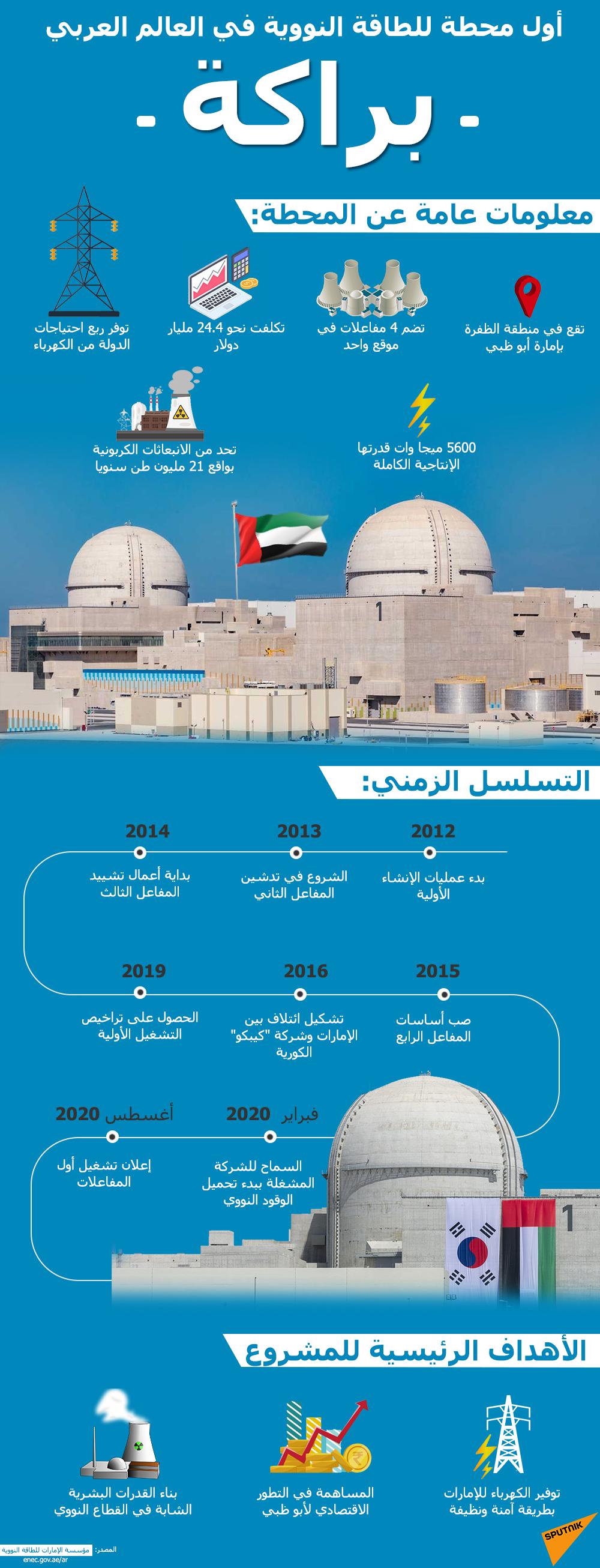 أول محطة للطاقة النووية في العالم العربي.. الإمارات تعلن تشغيل محطة براكة